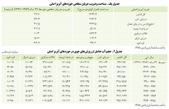 وضعیت آینده دانشگاه ها با توجه بـه کاهش رشد جمعیت مبهم هست نگاهی بـه وضعیت منابع آب درون ایران و   جهان mimplus.ir